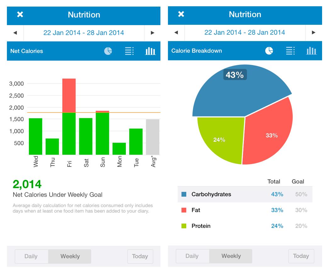 Nutrition log 30/01/14