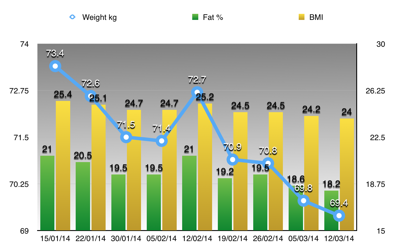Weigh in Wednesday…….. 4kg's lost and nearly 3% body fat