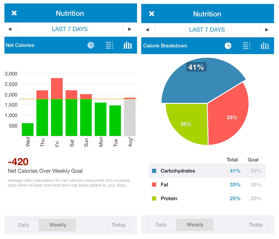 Nutrition log 05/02/14